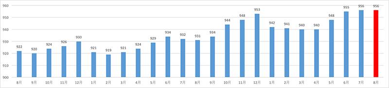 関西エリア 平均募集賃金 直近24ヶ月分